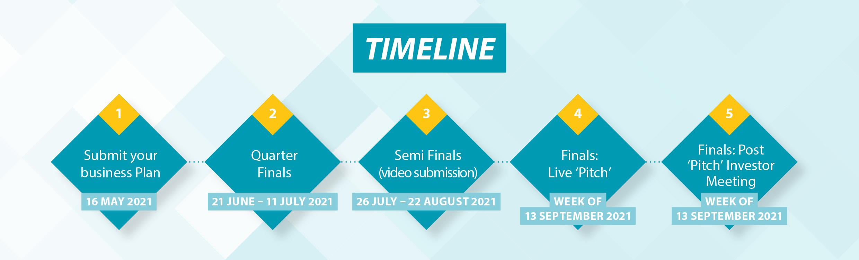 NSBPC 2021 timeline