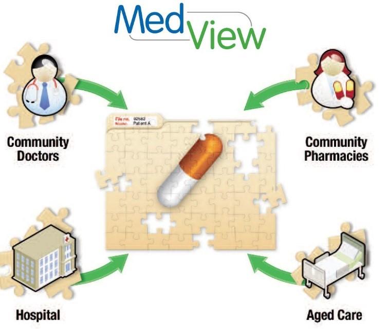 MedView diagram