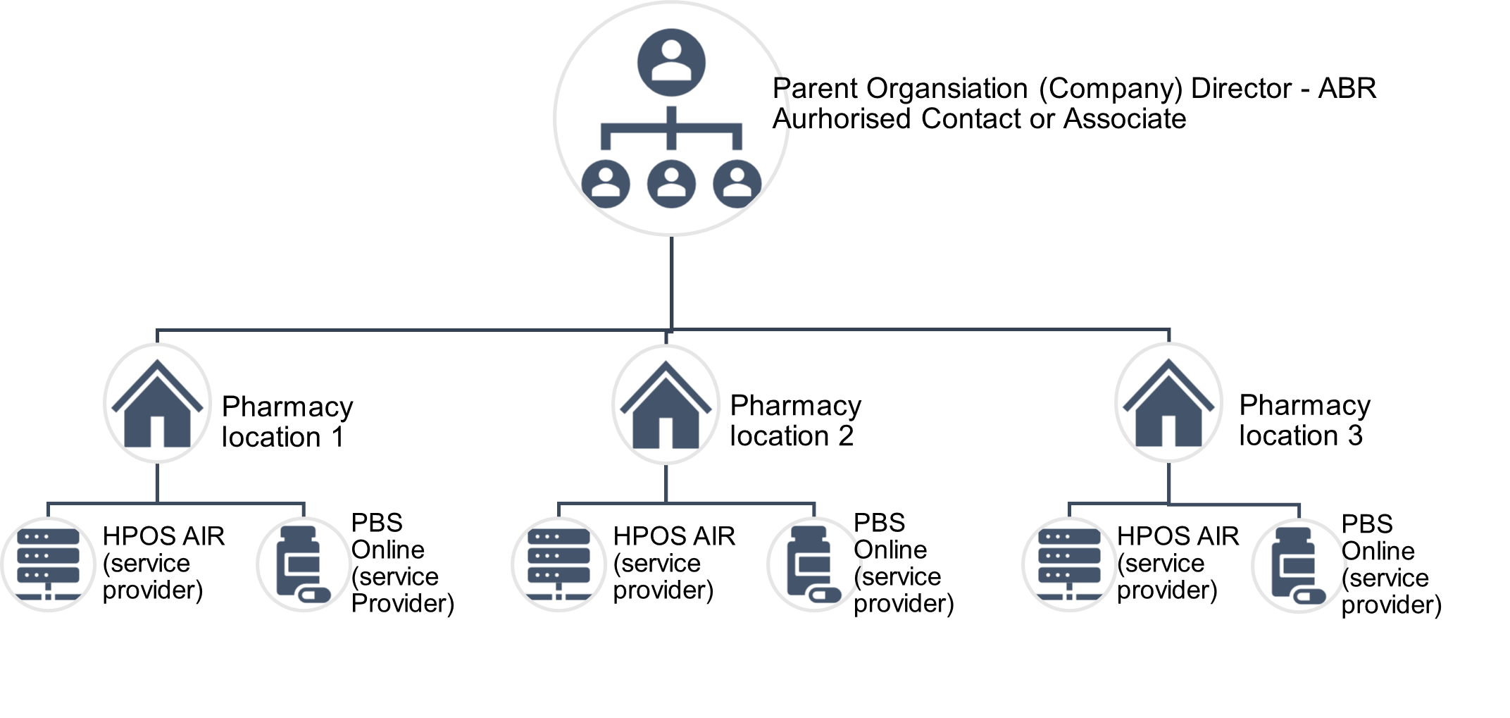 Parent organisation with multiple locations