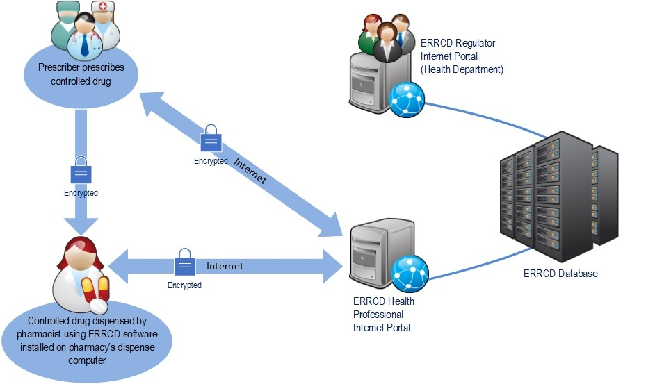 diagram describing information transfer