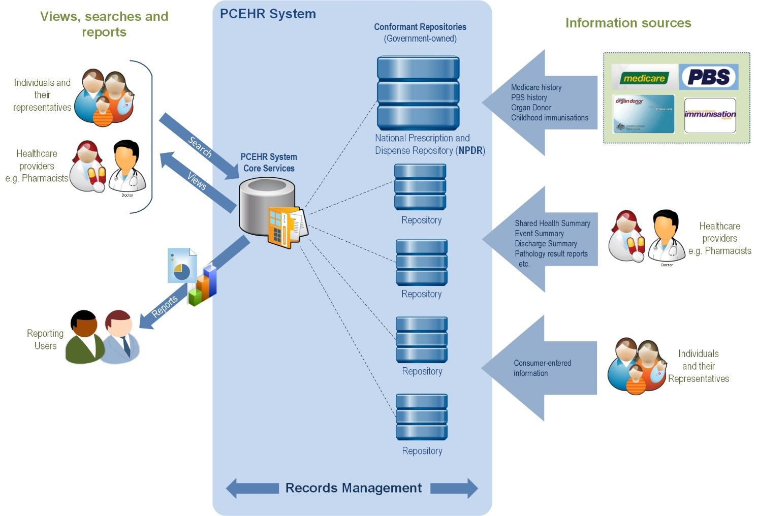 Views, searches and reports >< PCEHR system < Information sources