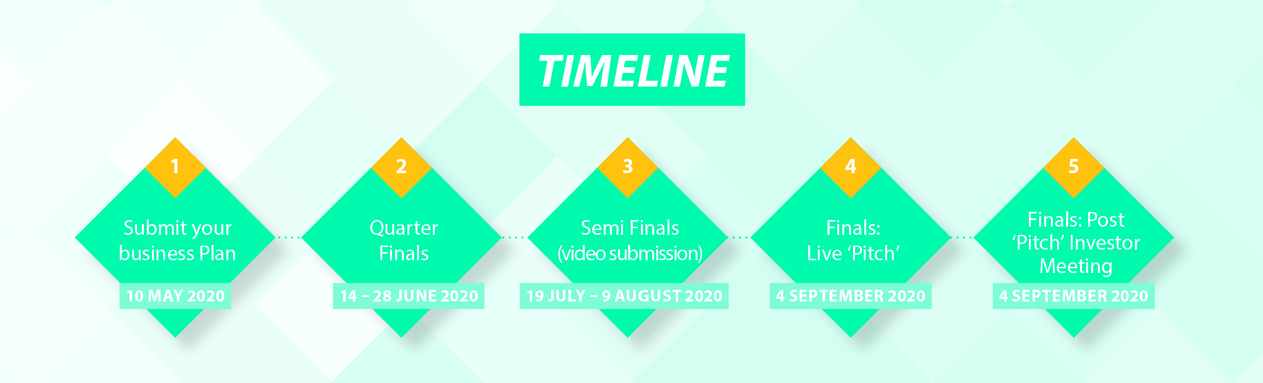 NSBPC2020 timeline