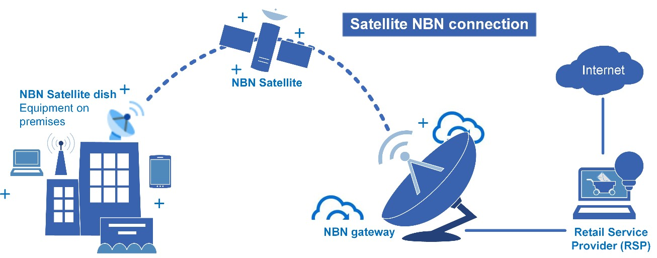 NBN roll out, are you ready? - Pharmacy Guild of Australia